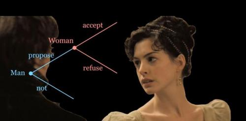 game theory austen